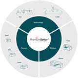 PremiumSetter modular system