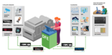 SmartDFE ti offre tutto il necessario per aggiungere etichette e stampe di imballaggi in qualsiasi scenario di produzione industrial