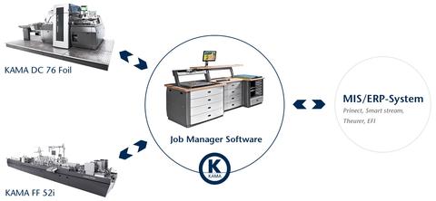 NEU KAMA JobManager Software