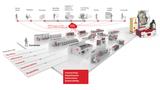 BOBST enthüllt eine neue Vision für die Verpackungsindustrie und bringt eine neue Palette von Maschinen und Lösungen auf den Markt