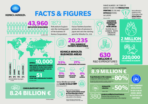 Konica Minolta Facts & Figures