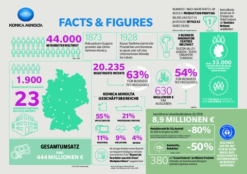 Konica Minolta Facts & Figures