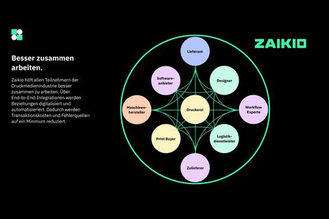 Offen für alle: Digitale Einkaufsplattform von Zaikio ab sofort für Druckereien frei zugänglich