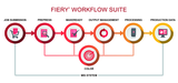 efi fiery workflow complete en us